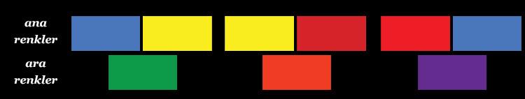 ana_renkler_ara_renkler